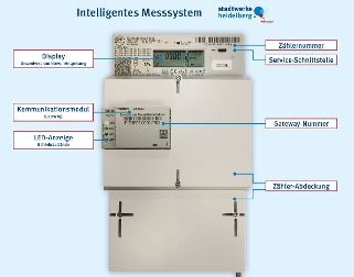 Intelligentes Messsystem
